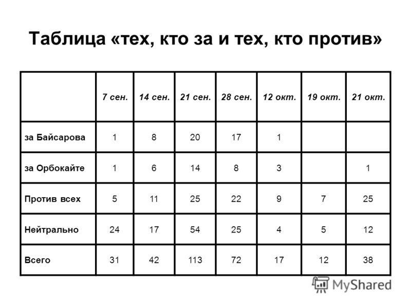 Таблица «тех, кто за и тех, кто против» 7 сен.14 сен.21 сен.28 сен.12 окт.19 окт.21 окт. за Байсарова1820171 за Орбокайте161483 1 Против всех51125229725 Нейтрально241754254512 Всего314211372171238