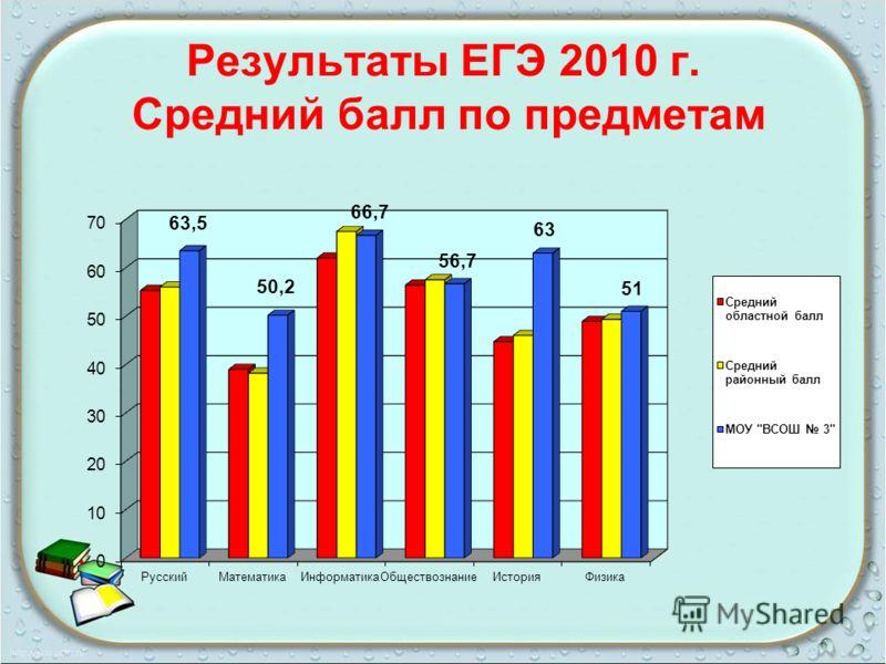 Результаты ЕГЭ 2010 г. Средний балл по предметам