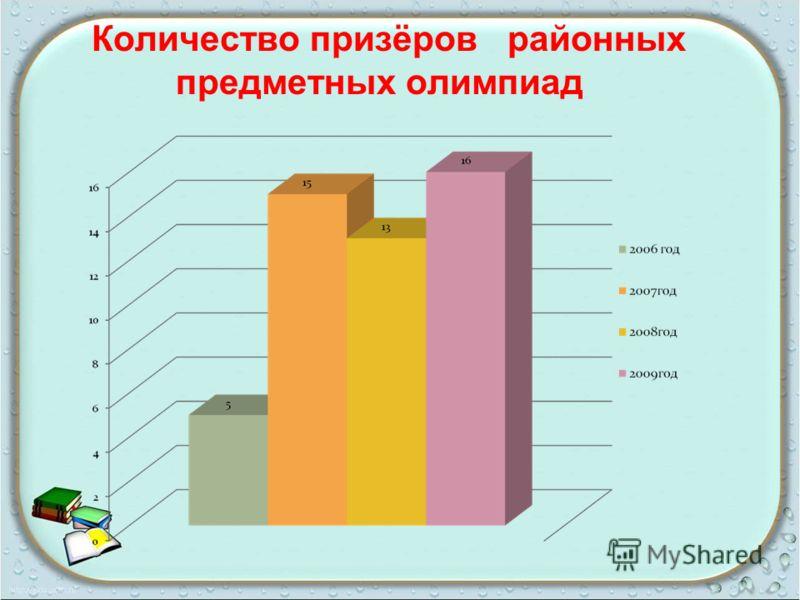 Количество призёров районных предметных олимпиад