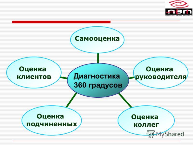 Диагностика 360 градусов Самооценка Оценка руководителя Оценка коллег Оценка подчиненных Оценка клиентов