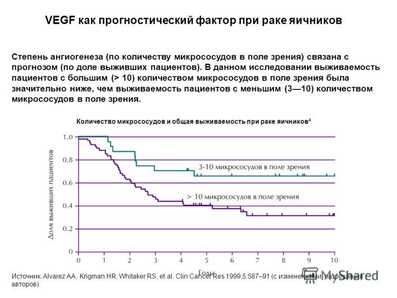 VEGF как прогностический фактор при раке яичников Источник: Alvarez AA, Krigman HR, Whitaker RS, et al. Clin Cancer Res 1999;5:587–91 (с изменениями, разрешения авторов). Степень ангиогенеза (по количеству микрососудов в поле зрения) связана с прогно