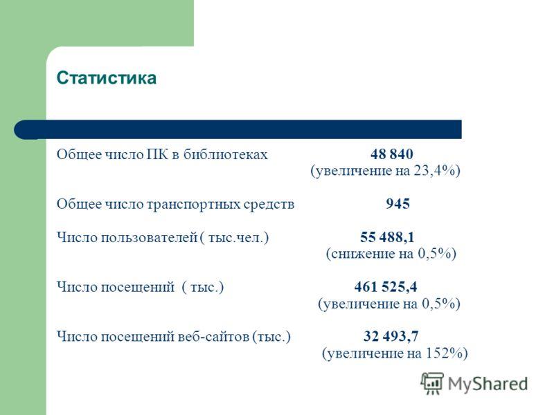 Статистика Общее число ПК в библиотеках 48 840 (увеличение на 23,4%) Общее число транспортных средств 945 Число пользователей ( тыс.чел.) 55 488,1 (снижение на 0,5%) Число посещений ( тыс.) 461 525,4 (увеличение на 0,5%) Число посещений веб-сайтов (т