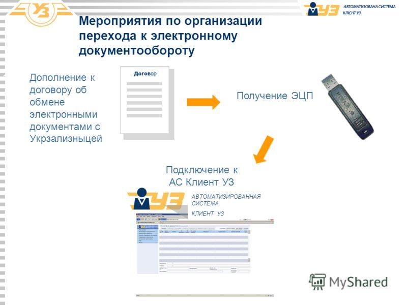 Мероприятия по организации перехода к электронному документообороту 1.Дополнение к договору об обмене электронными документами с Укрзализныцей Получение ЭЦП Догов ор Подключение к АС Клиент УЗ АВТОМАТИЗИРОВАННАЯ СИСТЕМА КЛИЕНТ УЗ