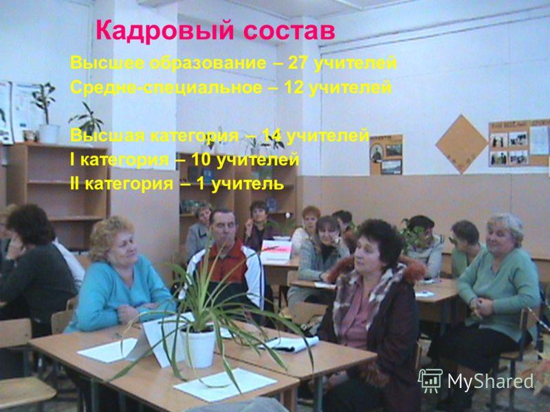Кадровый состав Высшее образование – 27 учителей Средне-специальное – 12 учителей Высшая категория – 14 учителей I категория – 10 учителей II категория – 1 учитель