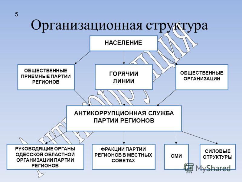 Организационная структура РУКОВОДЯЩИЕ ОРГАНЫ ОДЕССКОЙ ОБЛАСТНОЙ ОРГАНИЗАЦИИ ПАРТИИ РЕГИОНОВ НАСЕЛЕНИЕ ОБЩЕСТВЕННЫЕ ПРИЕМНЫЕ ПАРТИИ РЕГИОНОВ ОБЩЕСТВЕННЫЕ ОРГАНИЗАЦИИ ГОРЯЧИИ ЛИНИИ АНТИКОРРУПЦИОННАЯ СЛУЖБА ПАРТИИ РЕГИОНОВ ФРАКЦИИ ПАРТИИ РЕГИОНОВ В МЕСТ
