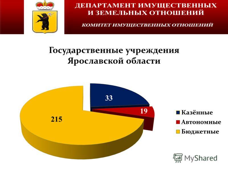 Государственные учреждения Ярославской области