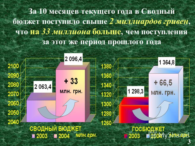 За 10 месяцев текущего года в Сводный бюджет поступило свыше 2 миллиардов гривен, что на 33 миллиона больше, чем поступления за этот же период прошлого года 3