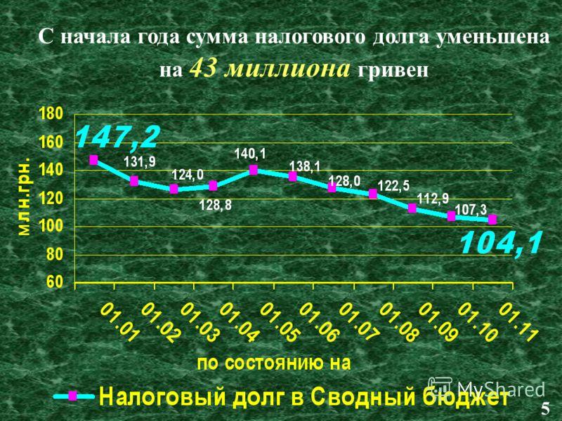 С начала года сумма налогового долга уменьшена на 43 миллиона гривен 5