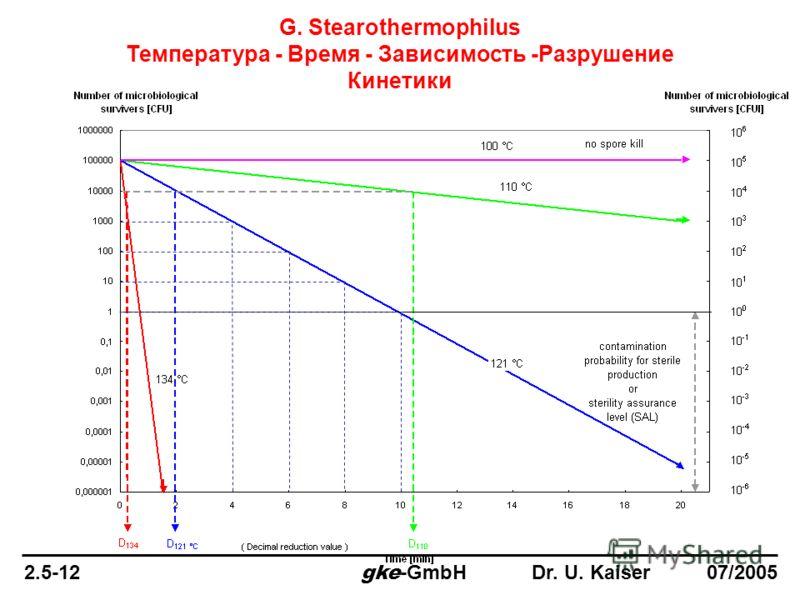 G. Stearothermophilus Температура - Время - Зависимость -Разрушение Кинетики 2.5-12 gke -GmbH Dr. U. Kaiser 07/2005