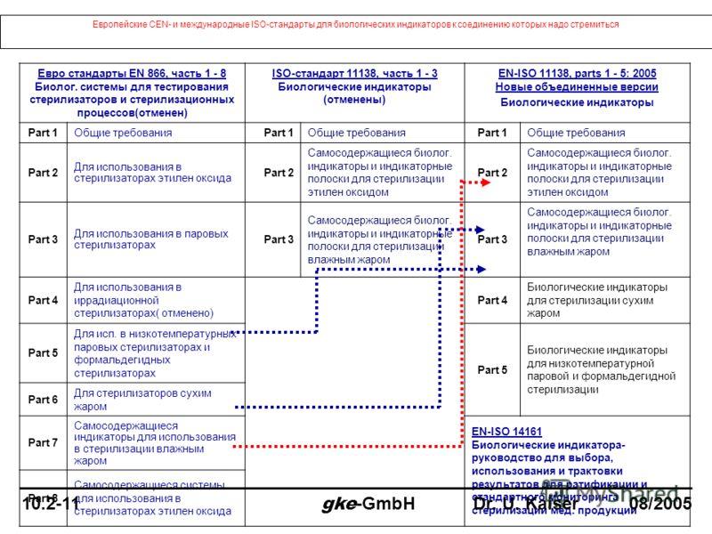 Европейские CEN- и международные ISO-стандарты для биологических индикаторов к соединению которых надо стремиться Евро стандарты EN 866, часть 1 - 8 Биолог. системы для тестирования стерилизаторов и стерилизационных процессов(отменен) ISO-стандарт 11
