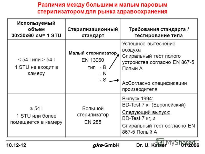 Различия между большим и малым паровым стерилизатором для рынка здравоохранения Используемый объем 30x30x60 см= 1 STU Стерилизационный стандарт Требования стандарта / тестирование типа 54 l 1 STU не входит в камеру Малый стерилизатор EN 13060 тип- B
