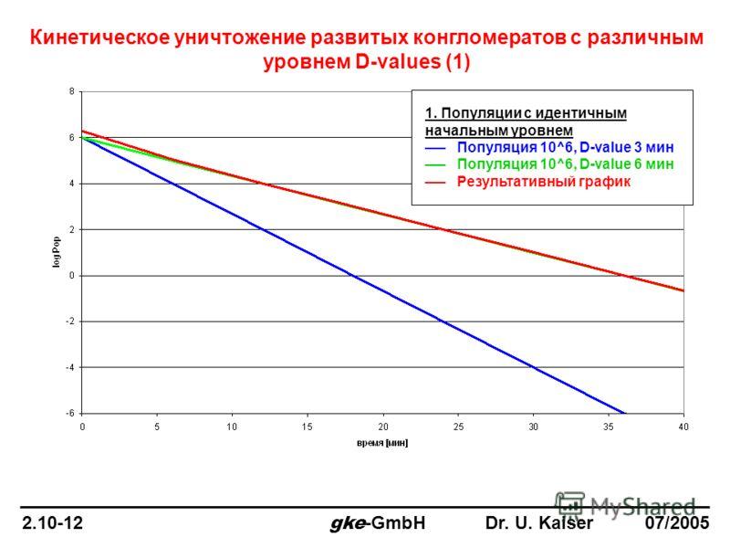 Кинетическое уничтожение развитых конгломератов с различным уровнем D-values (1) 1. Популяции с идентичным начальным уровнем ___ Популяция 10^6, D-value 3 мин ___ Популяция 10^6, D-value 6 мин ___ Результативный график 2.10-12 gke -GmbH Dr. U. Kaiser