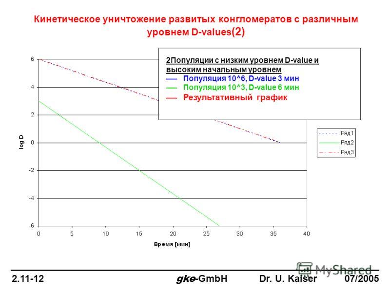 Кинетическое уничтожение развитых конгломератов с различным уровнем D-values (2) 2Популяции с низким уровнем D-value и высоким начальным уровнем ___ Популяция 10^6, D-value 3 мин ___ Популяция 10^3, D-value 6 мин ___ Результативный график 2.11-12 gke