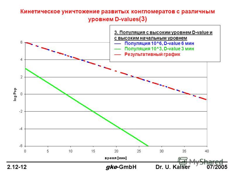 Кинетическое уничтожение развитых конгломератов с различным уровнем D-values (3) 3. Популяция с высоким уровнем D-value и с высоким начальным уровнем ___ Популяция 10^6, D-value 6 мин ___ Популяция 10^3, D-value 3 мин ___ Результативный график 2.12-1