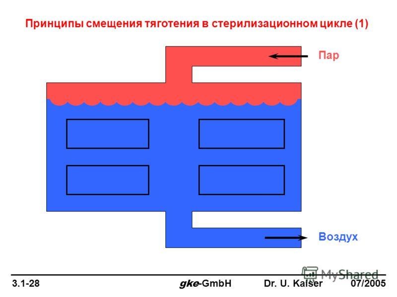 Пар Воздух Принципы смещения тяготения в стерилизационном цикле (1) 3.1-28 gke -GmbH Dr. U. Kaiser 07/2005
