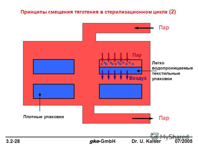 Пар Воздух Легко водопроницаемые текстильные упаковки Плотные упаковки Принципы смещения тяготения в стерилизационном цикле (2) 3.2-28 gke -GmbH Dr. U. Kaiser 07/2005