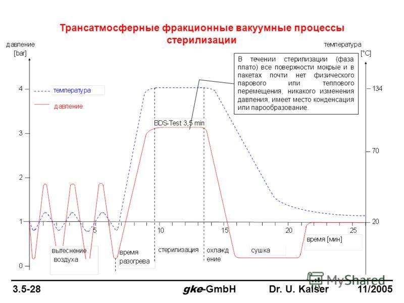 Трансатмосферные фракционные вакуумные процессы стерилизации 3.5-28 gke -GmbH Dr. U. Kaiser 11/2005 В течении стерилизации (фаза плато) все поверхности мокрые и в пакетах почти нет физического парового или теплового перемещения, никакого изменения да