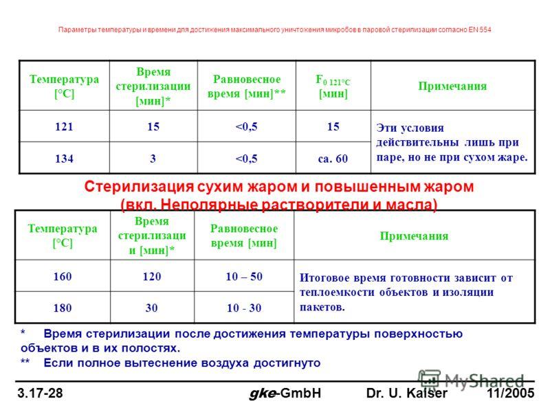 Параметры температуры и времени для достижения максимального уничтожения микробов в паровой стерилизации согласно EN 554 Температура [°C] Время стерилизации [мин]* Равновесное время [мин]** F 0 121°C [мин] Примечания 12115