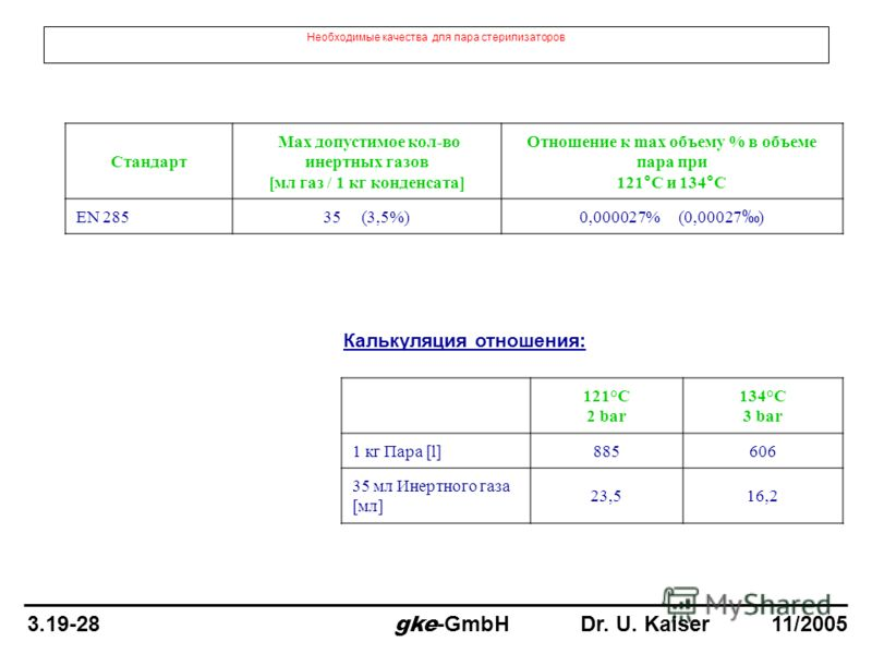 Необходимые качества для пара стерилизаторов Калькуляция отношения: Стандарт Max допустимое кол-во инертных газов [мл газ / 1 кг конденсата] Отношение к max объему % в объеме пара при 121°C и 134°C EN 28535 (3,5%) 0,000027% (0,00027 ) 121°C 2 bar 134