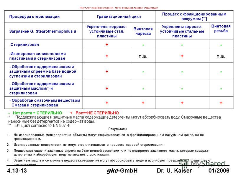 4.13-13 gke -GmbH Dr. U. Kaiser 01/2006 Результат микробиологического теста в процессе паровой стерилизации Процедура стерилизацииГравитационный цикл Процесс с фракционированным вакуумом [**] Загрязнен G. Stearothermophilus и Укреплены коррозо- устой