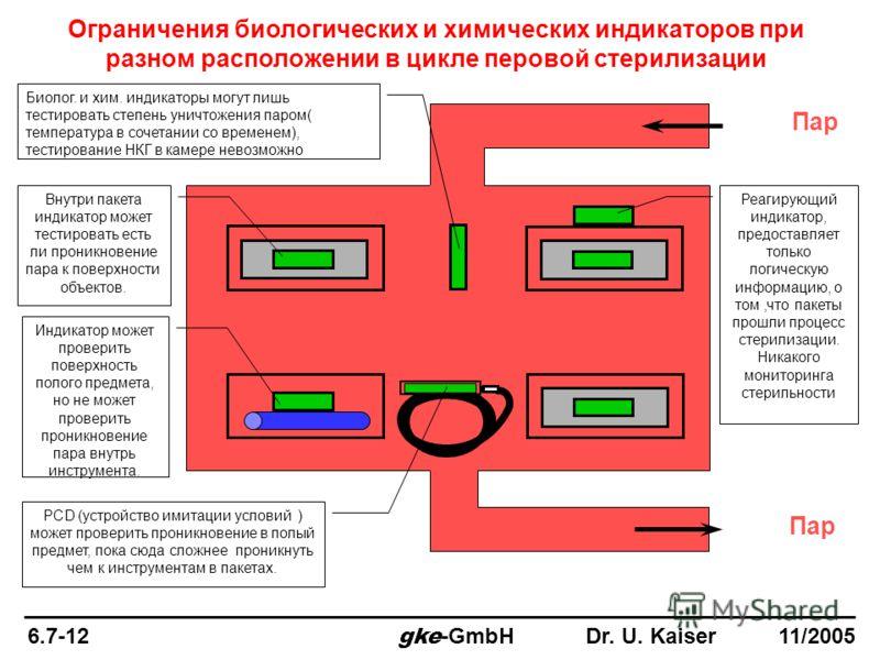 Ограничения биологических и химических индикаторов при разном расположении в цикле перовой стерилизации Пар Биолог. и хим. индикаторы могут лишь тестировать степень уничтожения паром( температура в сочетании со временем), тестирование НКГ в камере не