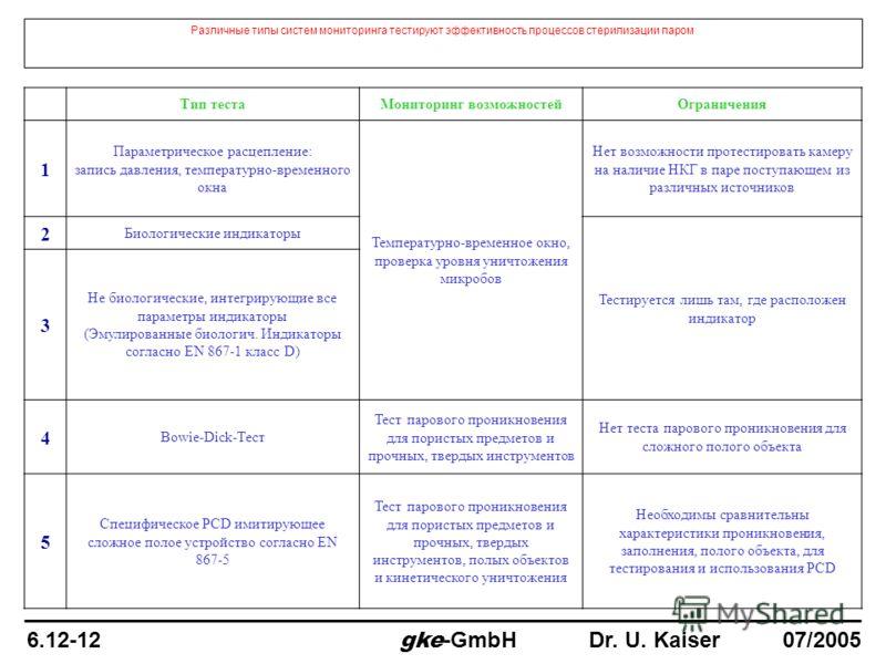 Различные типы систем мониторинга тестируют эффективность процессов стерилизации паром Тип тестаМониторинг возможностейОграничения 1 Параметрическое расцепление: запись давления, температурно-временного окна Температурно-временное окно, проверка уров