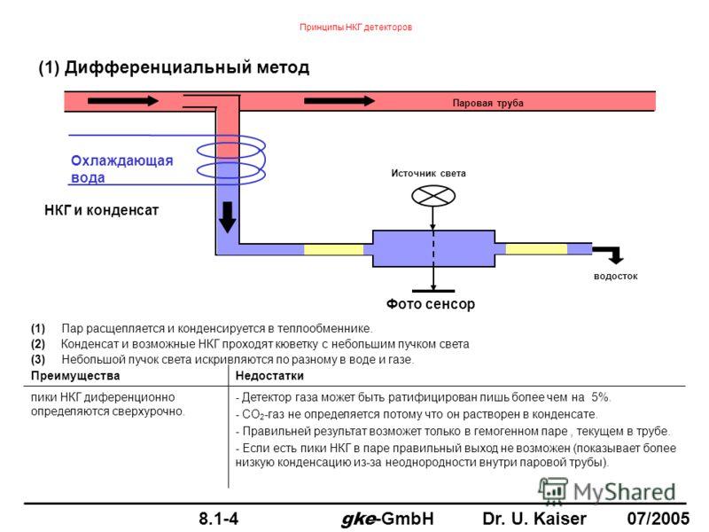 Принципы НКГ детекторов (1)Пар расщепляется и конденсируется в теплообменнике. (2)Конденсат и возможные НКГ проходят кюветку с небольшим пучком света (3)Небольшой пучок света искривляются по разному в воде и газе. ПреимуществаНедостатки пики НКГ дифе