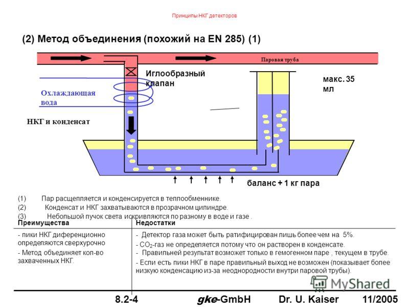 баланс + 1 кг пара Паровая труба НКГ и конденсат Охлаждающая вода Иглообразный клапан макс. 35 мл (1) Пар расщепляется и конденсируется в теплообменнике. (2)Конденсат и НКГ захватываются в прозрачном цилиндре. (3) Небольшой пучок света искривляются п