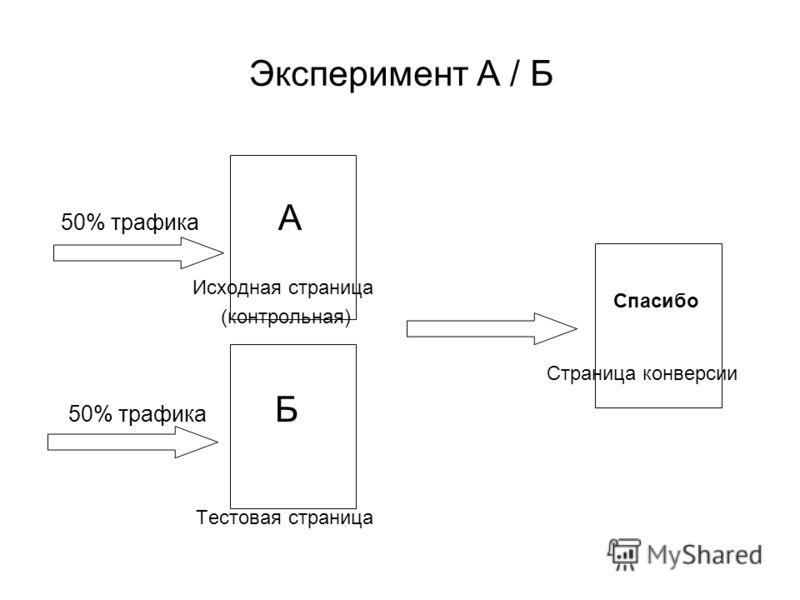 Эксперимент А / Б 50% трафика А Исходная страница (контрольная) 50% трафика Б Тестовая страница Спасибо Страница конверсии
