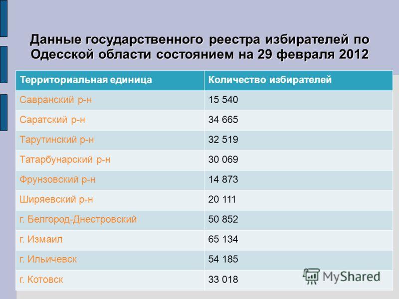 Данные государственного реестра избирателей по Одесской области состоянием на 29 февраля 2012 Территориальная единицаКоличество избирателей Савранский р-н15 540 Саратский р-н34 665 Тарутинский р-н32 519 Татарбунарский р-н30 069 Фрунзовский р-н14 873