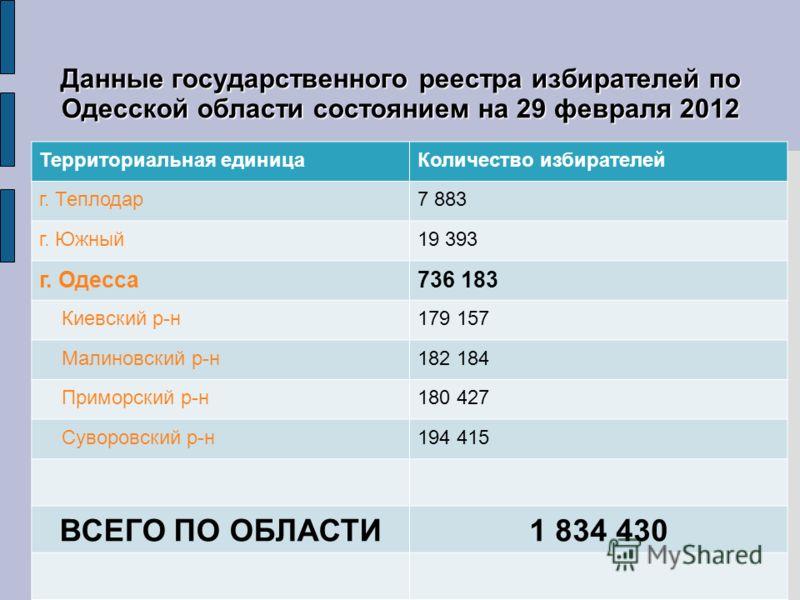 Данные государственного реестра избирателей по Одесской области состоянием на 29 февраля 2012 Территориальная единицаКоличество избирателей г. Теплодар7 883 г. Южный19 393 г. Одесса736 183 Киевский р-н179 157 Малиновский р-н182 184 Приморский р-н180