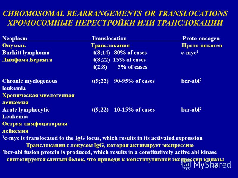 40 CHROMOSOMAL REARRANGEMENTS OR TRANSLOCATIONS ХРОМОСОМНЫЕ ПЕРЕСТРОЙКИ ИЛИ ТРАНСЛОКАЦИИ Neoplasm Translocation Proto-oncogen Опухоль Транслокация Прото-онкоген Burkitt lymphoma t(8;14)80% of casesc-myc 1 Лимфома Беркита t(8;22) 15% of cases t(2;8) 5