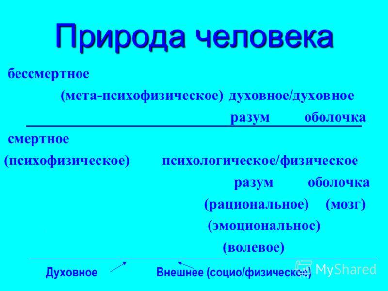 Природа человека бессмертное (мета-психофизическое) духовное/духовное разум оболочка смертное (психофизическое) психологическое/физическое разум оболочка (рациональное) (мозг) (эмоциональное) (волевое) Духовное Внешнее (социо/физическое)