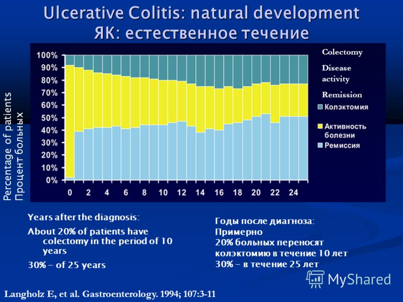 Ulcerative Colitis: natural development ЯК: естественное течение Years after the diagnosis: About 20% of patients have colectomy in the period of 10 years 30% - of 25 years Percentage of patients Процент больных Годы после диагноза: Примерно 20% боль