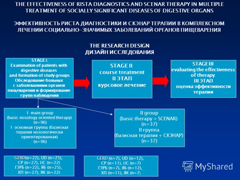THE EFFECTIVENESS OF RISTA DIAGNOSTICS AND SCENAR THERAPY IN MULTIPLE TREATMENT OF SOCIALLY SIGNIFICANT DISEASES OF DIGESTIVE ORGANS ЭФФЕКТИВНОСТЬ РИСТА ДИАГНОСТИКИ И СКЭНАР ТЕРАПИИ В КОМПЛЕКСНОМ ЛЕЧЕНИИ СОЦИАЛЬНО-ЗНАЧИМЫХ ЗАБОЛЕВАНИЙ ОРГАНОВ ПИЩЕВАР