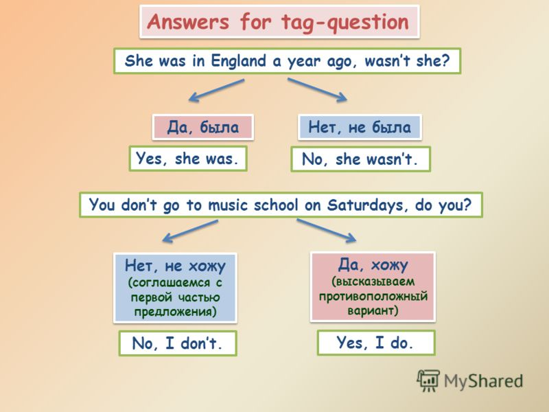 Answers for tag-question She was in England a year ago, wasnt she? Да, была Нет, не была Yes, she was. No, she wasnt. You dont go to music school on Saturdays, do you? Нет, не хожу (соглашаемся с первой частью предложения) Нет, не хожу (соглашаемся с