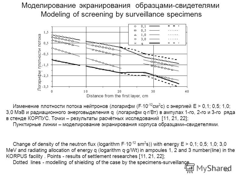 10 Моделирование экранирования образцами-свидетелями Modeling of screening by surveillance specimens Изменение плотности потока нейтронов (логарифм (F 10 -12 см 2 с) с энергией E > 0,1; 0,5; 1,0; 3,0 МэВ и радиационного энерговыделения q (логарифм q