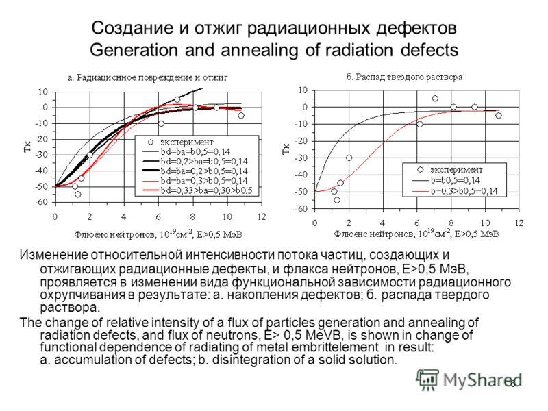 6 Создание и отжиг радиационных дефектов Generation and annealing of radiation defects Изменение относительной интенсивности потока частиц, создающих и отжигающих радиационные дефекты, и флакса нейтронов, Е>0,5 МэВ, проявляется в изменении вида функц