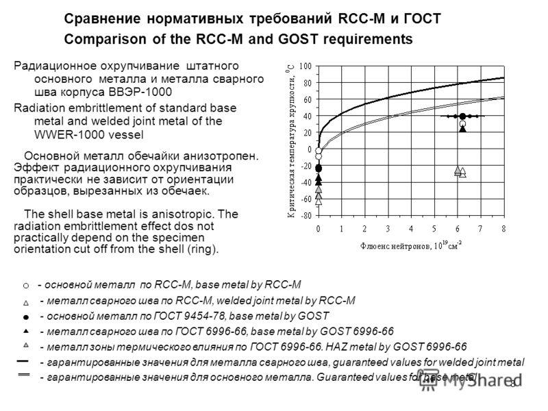 8 Радиационное охрупчивание штатного основного металла и металла сварного шва корпуса ВВЭР-1000 Radiation embrittlement of standard base metal and welded joint metal of the WWER-1000 vessel Сравнение нормативных требований RCC-M и ГОСТ Comparison of