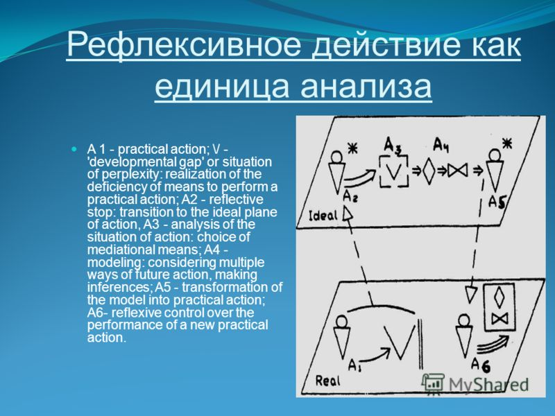 Рефлексивное действие как единица анализа A 1 - practical action; \/ - 'developmental gap' or situation of perplexity: realization of the deficiency of means to perform a practical action; A2 - reflective stop: transition to the ideal plane of action