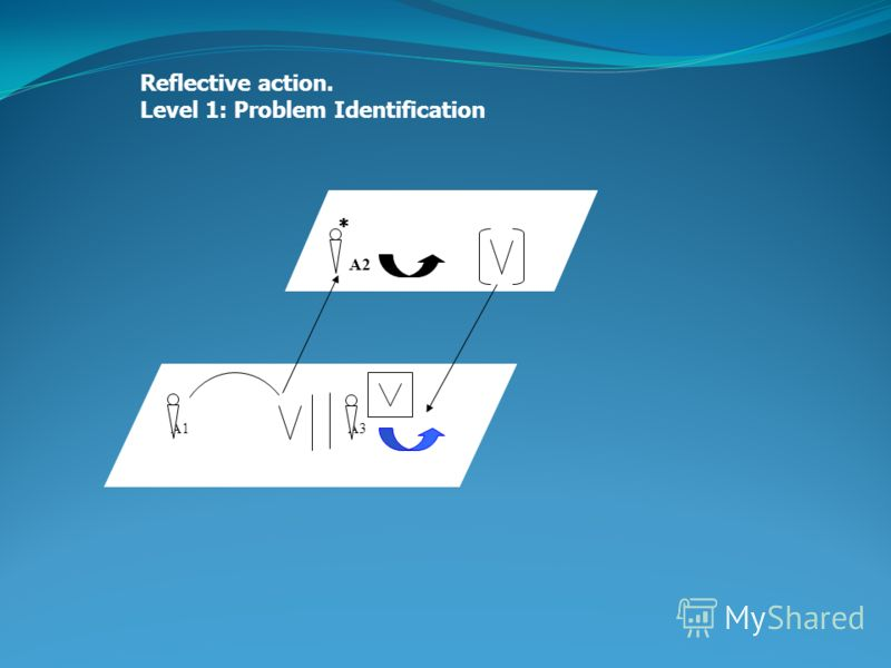 Reflective action. Level 1: Problem Identification A2 A1 A3
