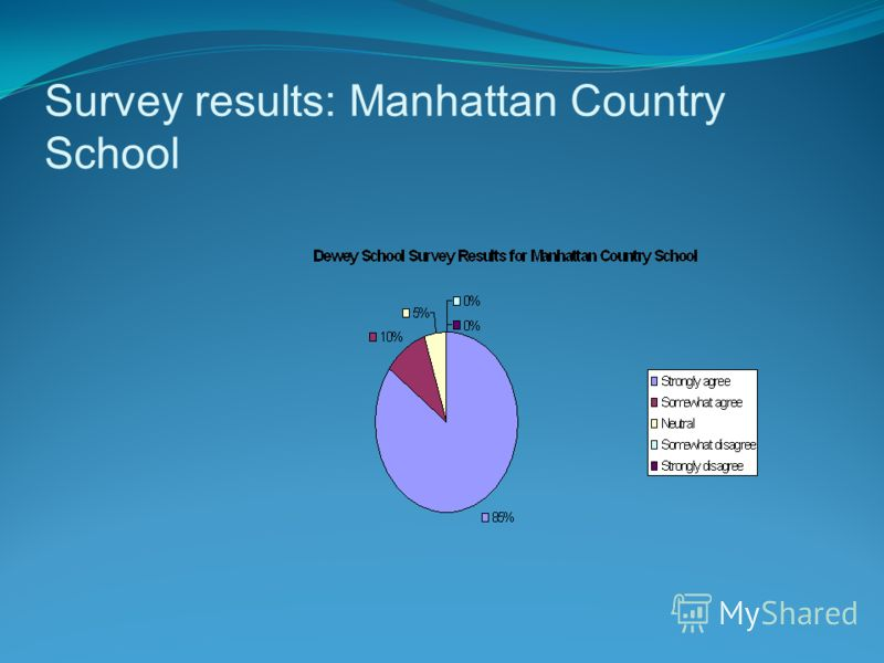 Survey results: Manhattan Country School