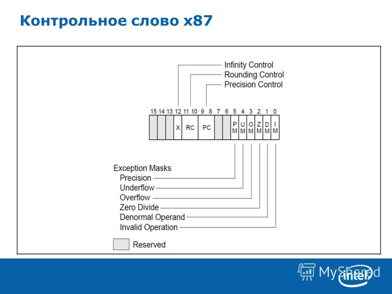 Optimization of applications for Intel* platforms Контрольное слово x87