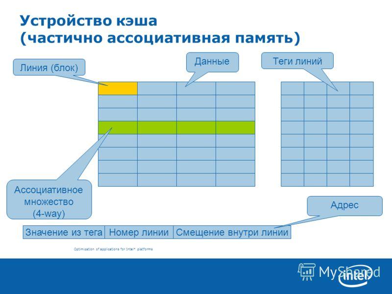 Optimization of applications for Intel* platforms Устройство кэша (частично ассоциативная память) Значение из тегаНомер линииСмещение внутри линии Адрес Линия (блок) Ассоциативное множество (4-way) Данные Теги линий