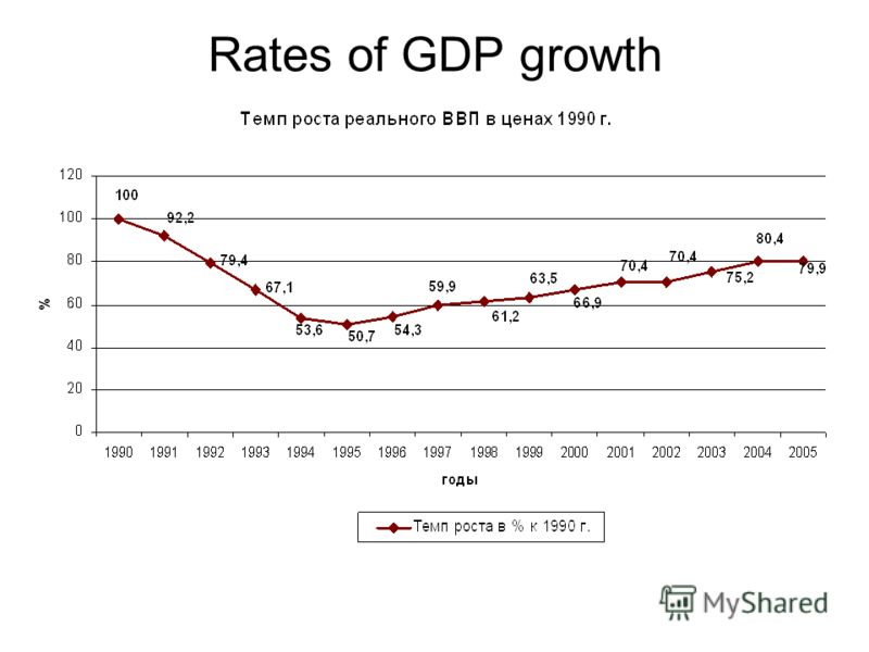 Rates of GDP growth