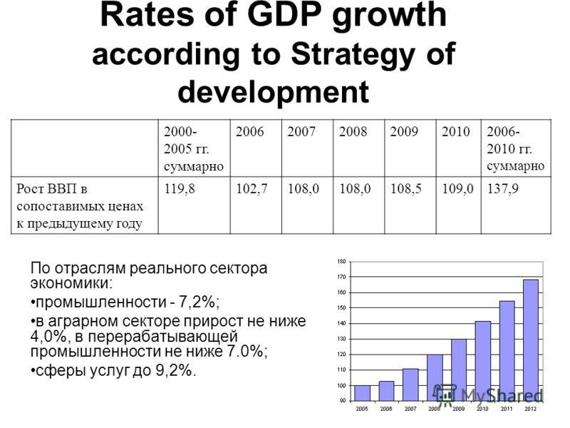 Rates of GDP growth according to Strategy of development По отраслям реального сектора экономики: промышленности - 7,2%; в аграрном секторе прирост не ниже 4,0%, в перерабатывающей промышленности не ниже 7.0%; сферы услуг до 9,2%. 2000- 2005 гг. сумм