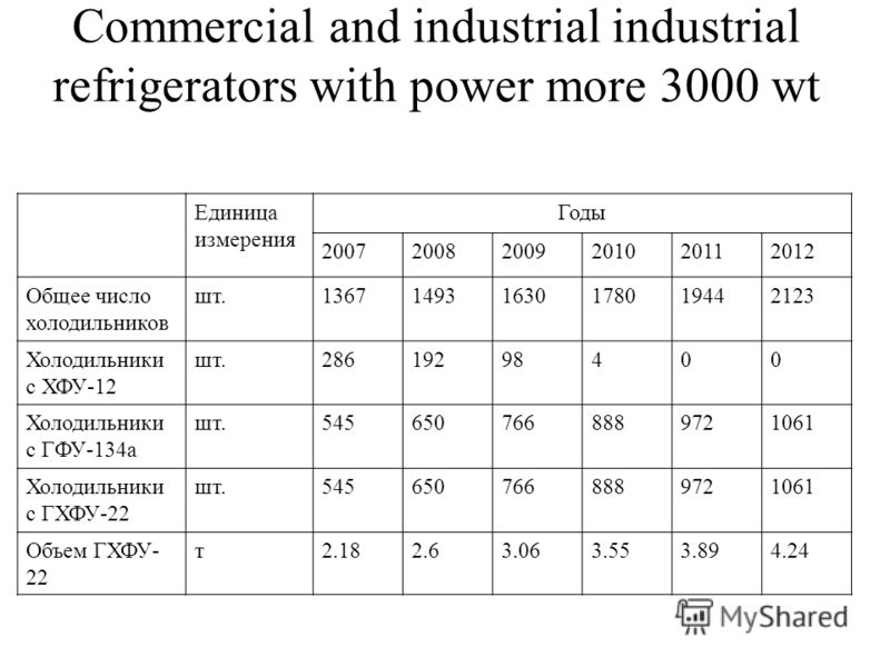 Commercial and industrial industrial refrigerators with power more 3000 wt Единица измерения Годы 200720082009201020112012 Общее число холодильников шт.136714931630178019442123 Холодильники с ХФУ-12 шт.28619298400 Холодильники с ГФУ-134а шт.545650766