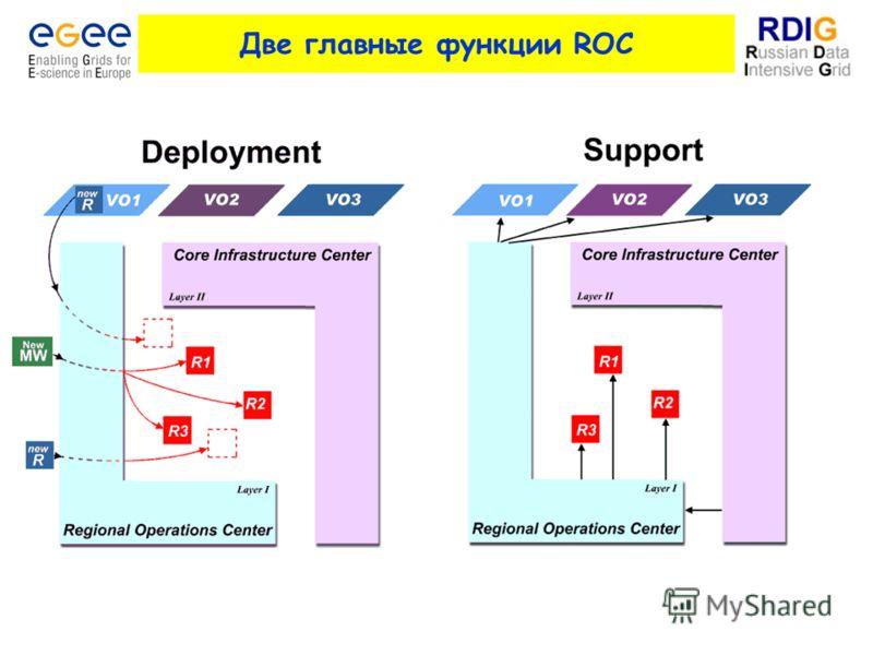 Две главные функции ROC