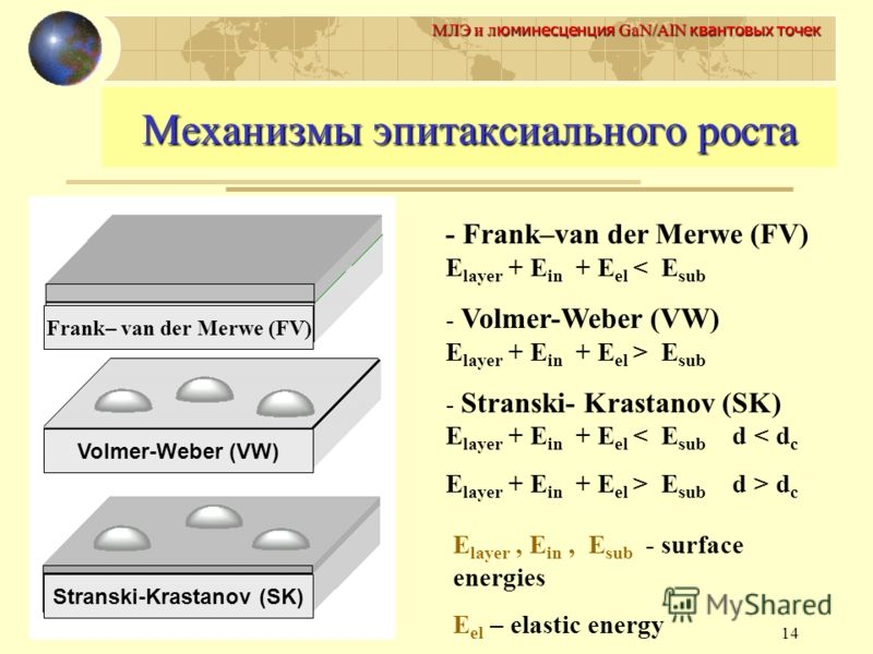 14 МЛЭ и л юминесценция GaN/AlN квантовых точек Механизмы эпитаксиального роста Frank– van der Merwe (FV) Volmer-Weber (VW) Stranski-Krastanov (SK) - Frank–van der Merwe (FV) E layer + E in + E el < E sub - Volmer-Weber (VW) E layer + E in + E el > E