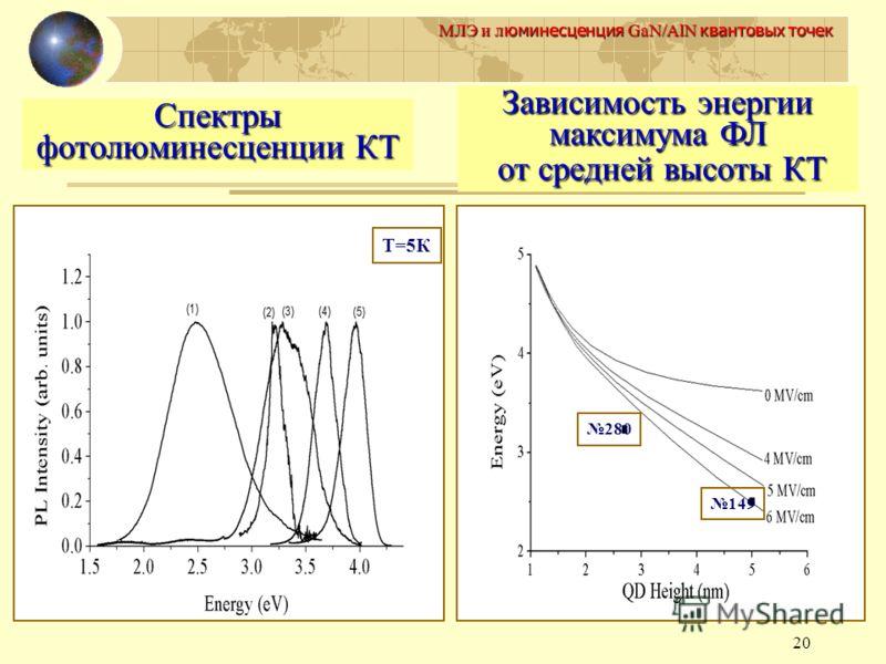 20 МЛЭ и л юминесценция GaN/AlN квантовых точек Т=5К 280 149 Спектры фотолюминесценции КТ Зависимость энергии максимума ФЛ от средней высоты КТ от средней высоты КТ